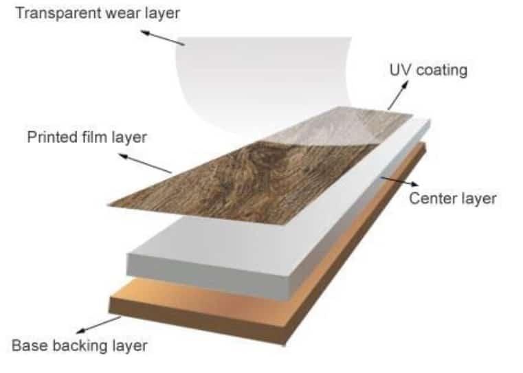 Vinyl Flooring Structure